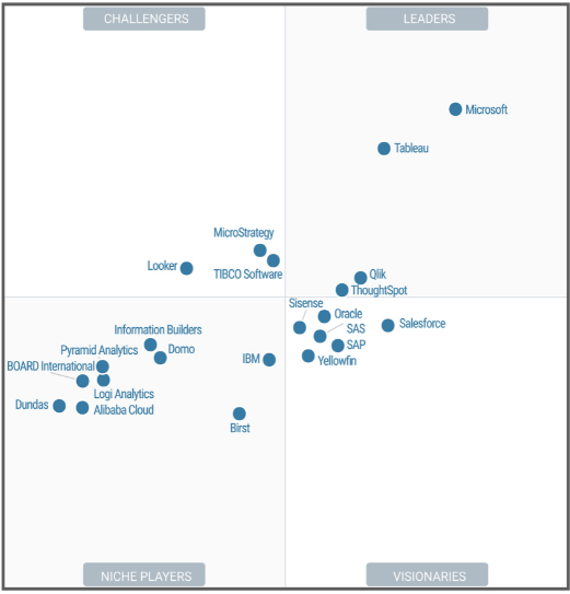 A Tableau é líder no Quadrante Mágico do Gartner de 2020